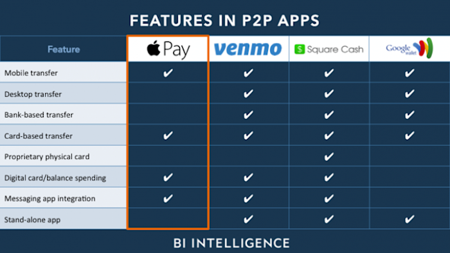 Features in p2p apps