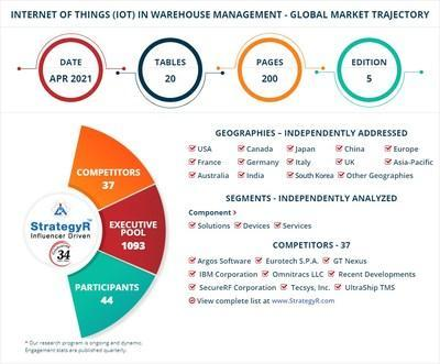World Internet of Things (IoT) in Warehouse Management Market