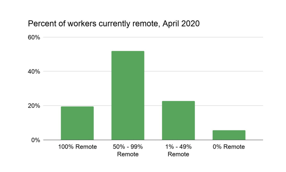 Upwork surveyed workers about their work-from-home arrangements during the coronvirus pandemic.