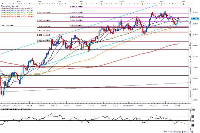 Forex-GBPUSD-Carves-Higher-Low-in-March--Higher-High-on-Horizon_body_Picture_1.png, GBP/USD Carves Higher Low in March- Higher High on Horizon