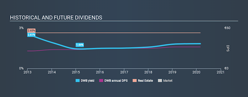 BST:DWB Historical Dividend Yield, February 27th 2020