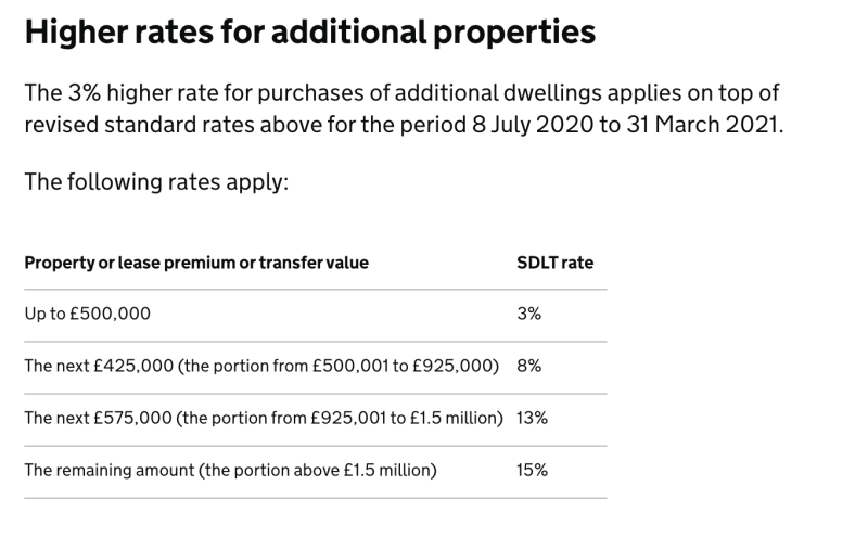Stamp duty rates for second homeowners. Source: GOV.UK