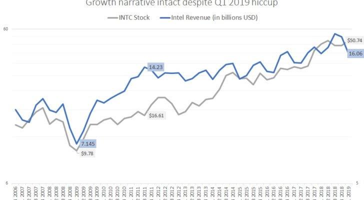 INTC stock versus Intel revenue
