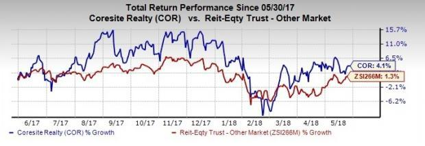 CoreSite Realty (COR) likely to draw investors' attention as the company announces sequential hike in dividends.