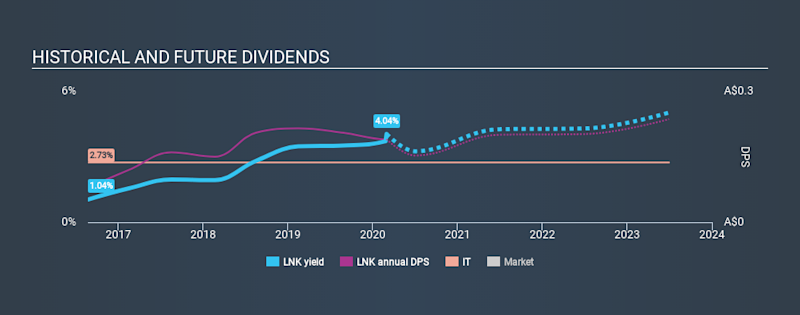 ASX:LNK Historical Dividend Yield, March 1st 2020