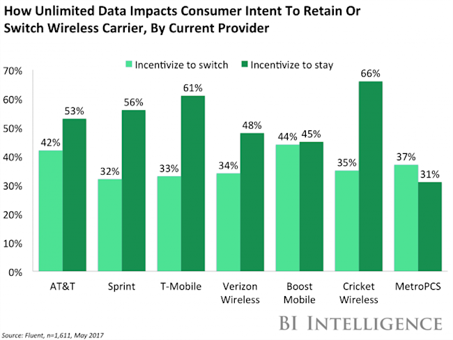 Here's how Verizon, AT&T, Sprint, and T-Mobile stacked up