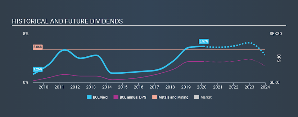 OM:BOL Historical Dividend Yield, February 11th 2020