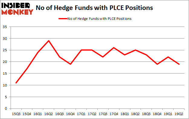 No of Hedge Funds with PLCE Positions