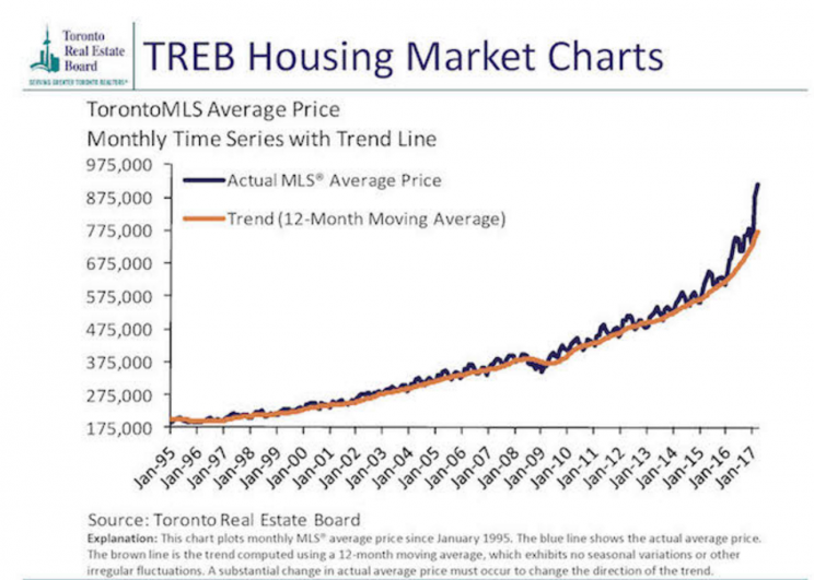 <em>Source: Toronto Real Estate Board</em>