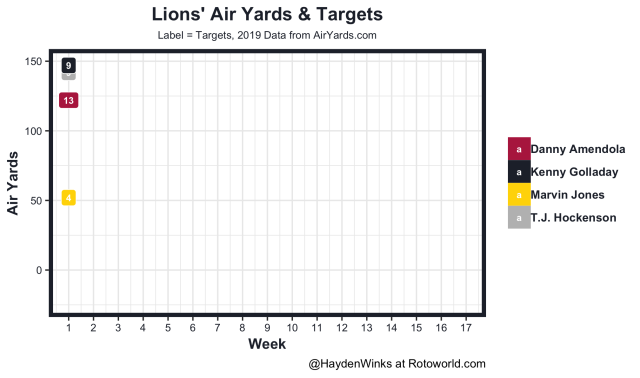 Lions air yards and targets