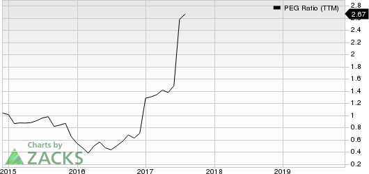 PRA Group, Inc. PEG Ratio (TTM)