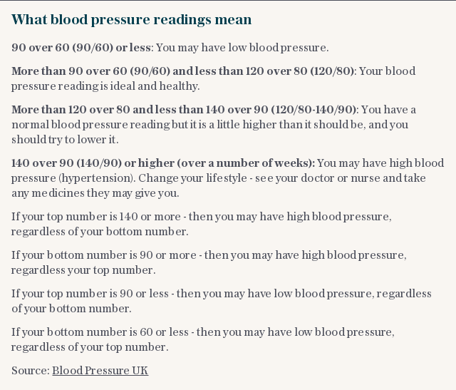 What blood pressure readings mean