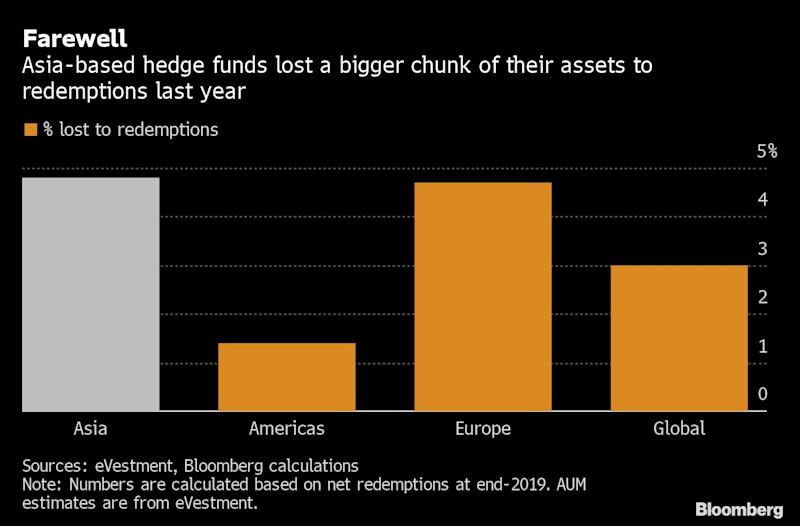 Asia Hedge Funds Brace for Lean Times as Investors Stay Away