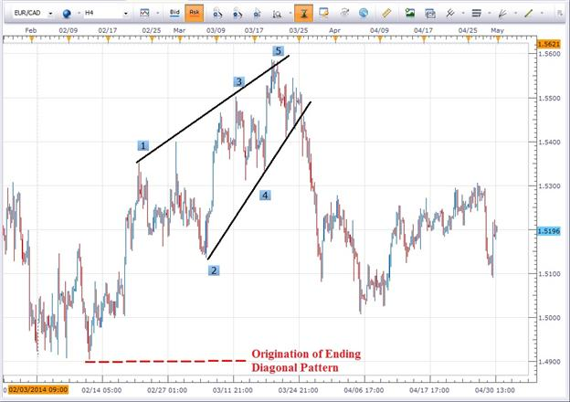 Learn Forex: Finding Trends in Trendless Markets (Part 2)