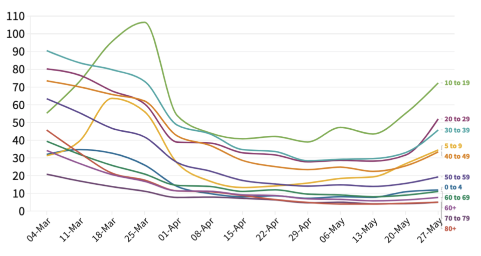 Young people are driving an increase in coronavirus infection rates in England. Shown here: weekly cases per 100,000 by age group. (Yahoo News UK/Public Health England)