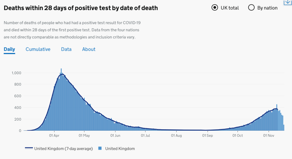 Chart showing the daily deaths within 28 days of positive COVID test. (Gov.uk)
