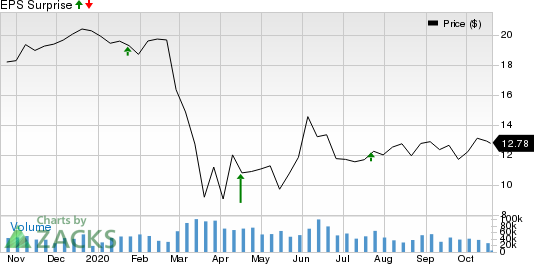 KeyCorp Price and EPS Surprise