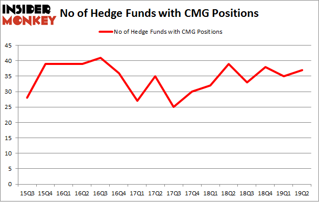 No of Hedge Funds with CMG Positions