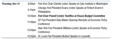 A list of all the Fed members public appearances for Thursday, Nov. 14.