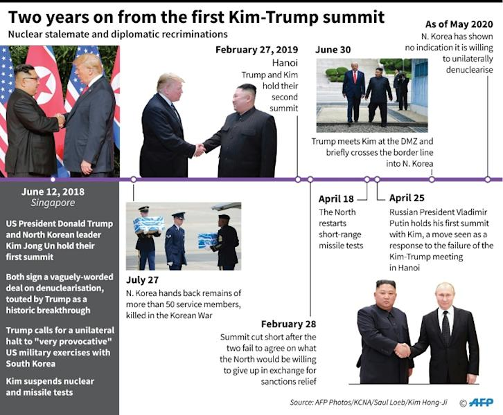 Timeline of events in the US and North Korea relations since June 2018. (AFP Photo/Janis LATVELS)