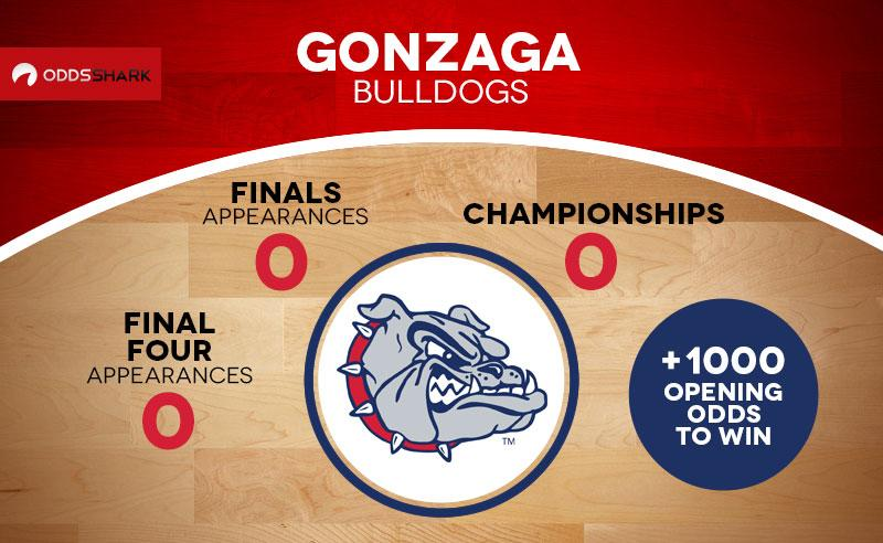 Why Gonzaga Will Win The NCAAB Tournament