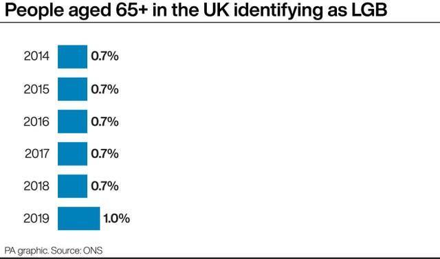People aged 65+ in the UK identifying as LGB