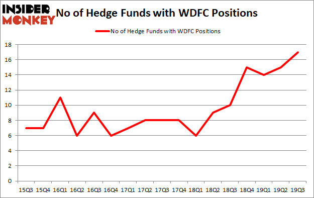 Is WDFC A Good Stock To Buy?