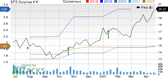Albertsons Companies, Inc. Price, Consensus and EPS Surprise