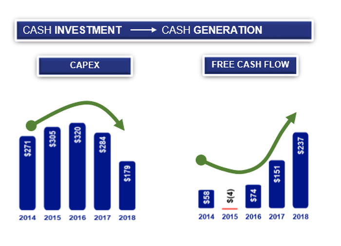Capex compared to Free Cash Flow