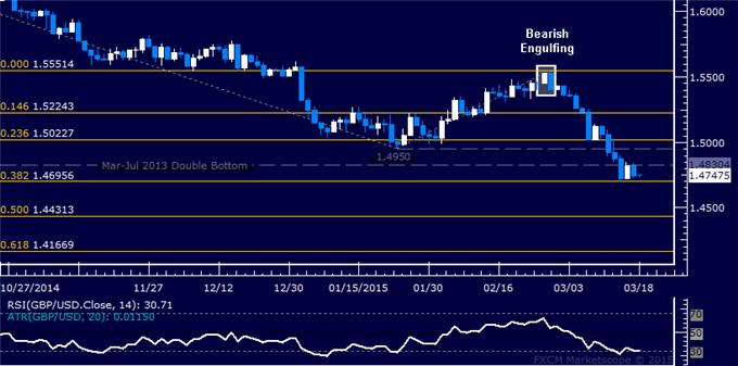 GBP/USD Technical Analysis: Oscillating Below 1.49 Level