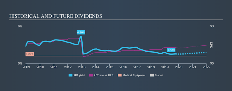 NYSE:ABT Historical Dividend Yield, October 7th 2019