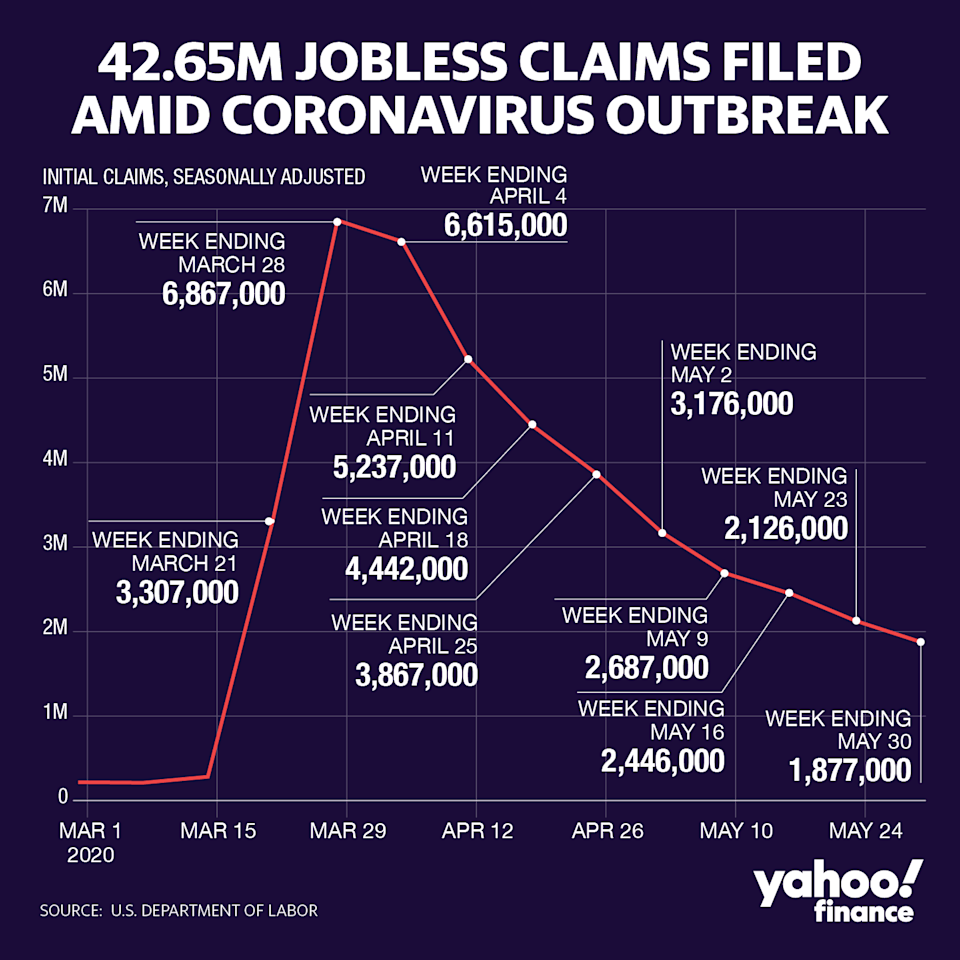 There have been over 42 million jobless claims amid the coronavirus pandemic. (Graphic: David Foster/Yahoo Finance)