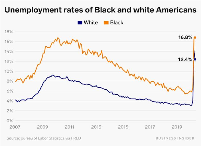 unemployment rates of black and white americans
