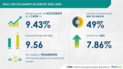 Attractive Opportunities in Wall Decor Market in Europe by Distribution Channel, Product, and Geography - Forecast and Analysis 2020-2024