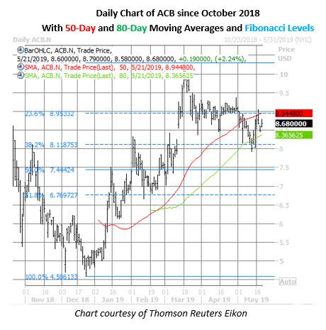 acb stock daily price chart on may 21