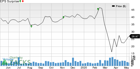 Brighthouse Financial Inc Price and EPS Surprise