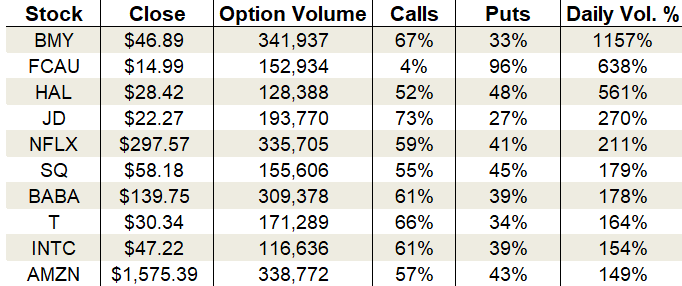 Monday's Vital Data: Square (SQ), Netflix (NFLX) and Halliburton (HAL)