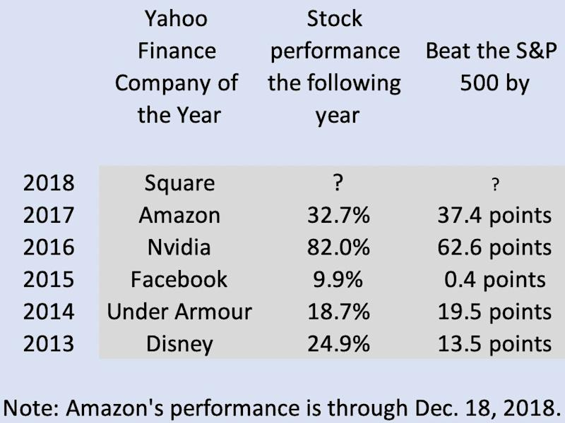 The Yahoo Finance Company of the Year always outperforms