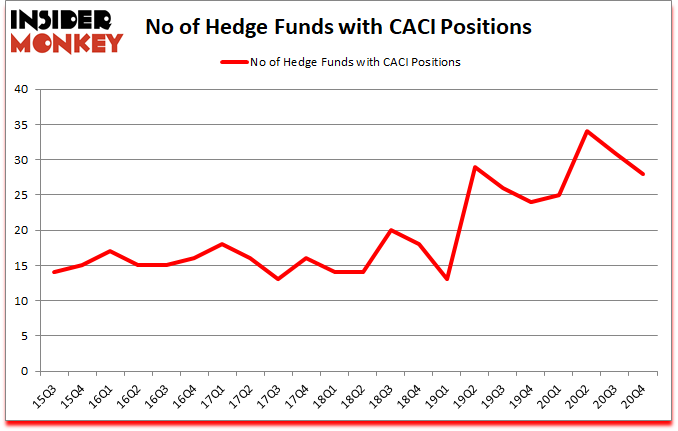 Is CACI A Good Stock To Buy?