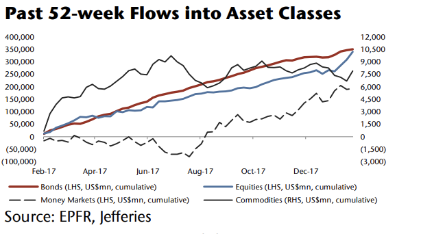 A chart compiled by asset management firm Jefferies shows the growth of investment in equities, bonds, money market accounts and commodities over a year. Investors largely threw caution to the wind as stocks rose to all-time highs in 2017 and early 2018.