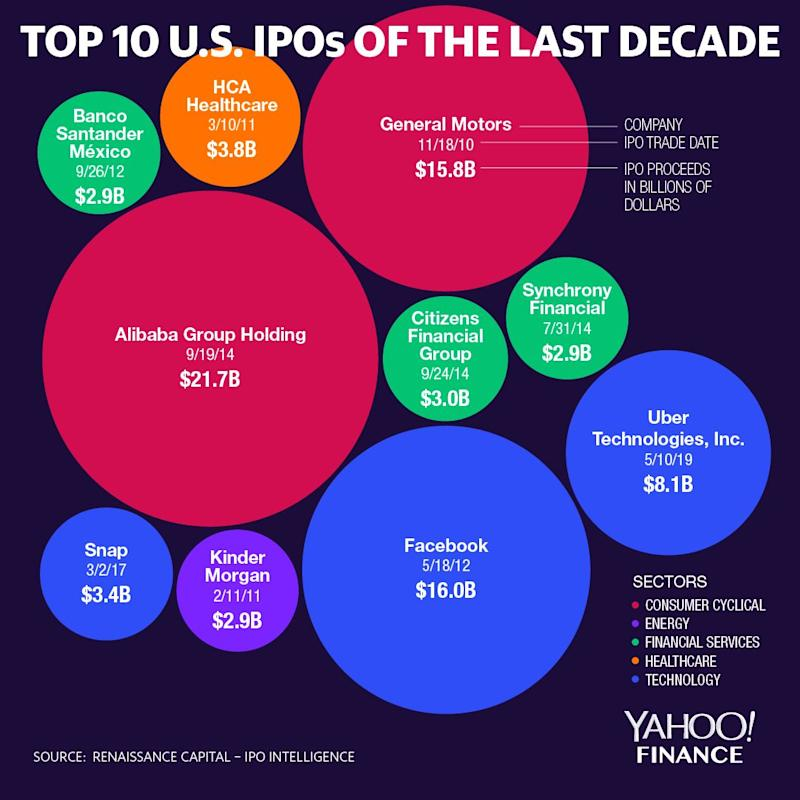 Top 10 U S Ipos In The Last Decade