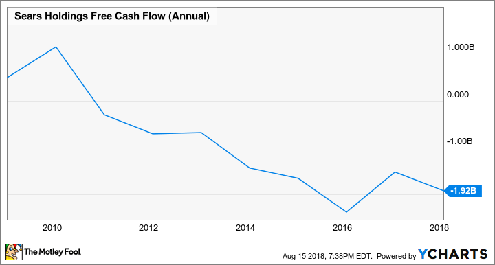 SHLD Free Cash Flow (Annual) Chart