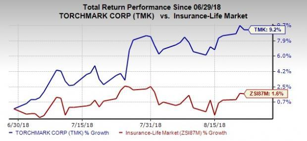 Value Picks From Top-Ranked Life Insurance Industry:Torchmark Corporation (TMK)