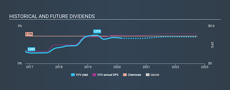 NYSE:VVV Historical Dividend Yield, February 23rd 2020