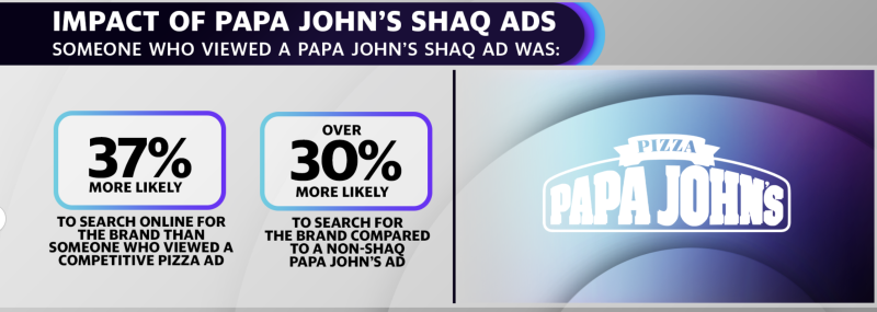 Shaq's Papa John's advertisements appear to be more effective at driving engagement than both Papa John's non-Shaq ads and the overall category, according to data from advertising analytics platform EDO.