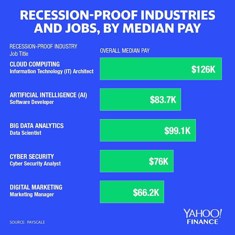 Graphic: David Foster/Yahoo Finance