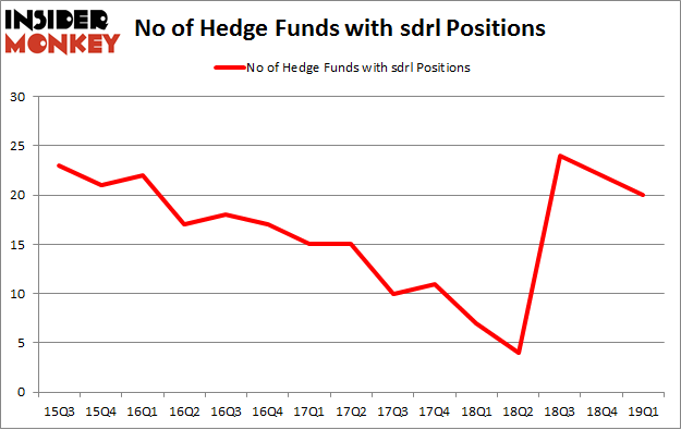 No of Hedge Funds with SDRL Positions
