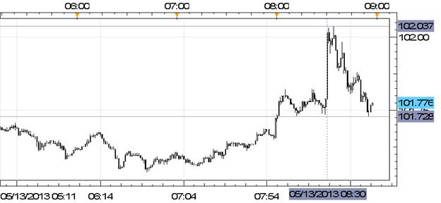 USDJPY_Rallies_Back_to_102.00_on_Better_than_Expected_Sales_Report_body_Picture_1.png, USD/JPY Rallies Back to ¥102.00 on Better than Expected Sales Report