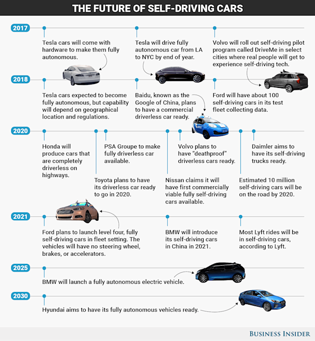 The Biggest Breakthroughs For Self Driving Cars Expected By