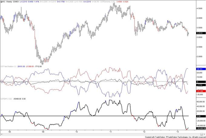 Gold_COT_Index_is_Extreme_but_Speculators_are_Still_Net_Long_body_copper.png, Gold COT Index is Extreme but Speculators are Still Net Long